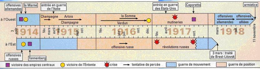Chronologie chronologie-1914