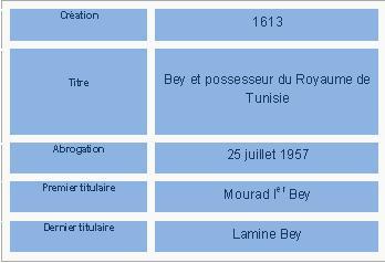Beys de Tunis  dynastie-beys