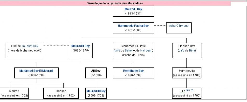 dynastie-mouradites